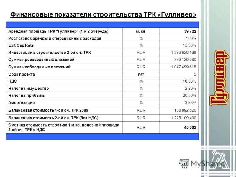 Финансовые показатели строительства ТРК «Гулливер» Арендная площадь ТРК