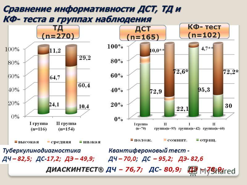 22 Сравнение информативности ДСТ, ТД и КФ- теста в группах наблюдения ДСТ (n=165) КФ- тест (n=102) ТД (n=270) Квантифероновый тест - ДЧ – 70,0; ДС – 95,2; ДЭ- 82,6 ДИАСКИНТЕСТ® ДИАСКИНТЕСТ® ДЧ – 76,7; ДС- 80,9; ДЭ – 78,9; Туберкулинодиагностика ДЧ –