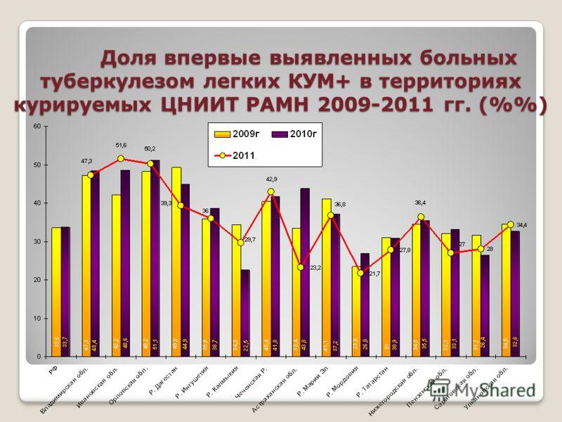 Доля впервые выявленных больных туберкулезом легких КУМ+ в территориях курируемых ЦНИИТ РАМН 2009-2011 гг. (%) 7