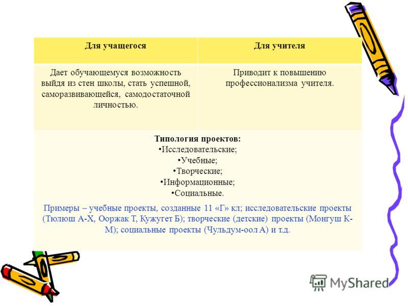 Какие результаты мы видим в ходе выполнения проектов? Для учащегося:Для учителя: 1.Формируются и отрабатываются: - Навыки сбора, систематизации, классификации, анализа информации; - Навыки публичного выступления (ораторское искусство); - Умения предс