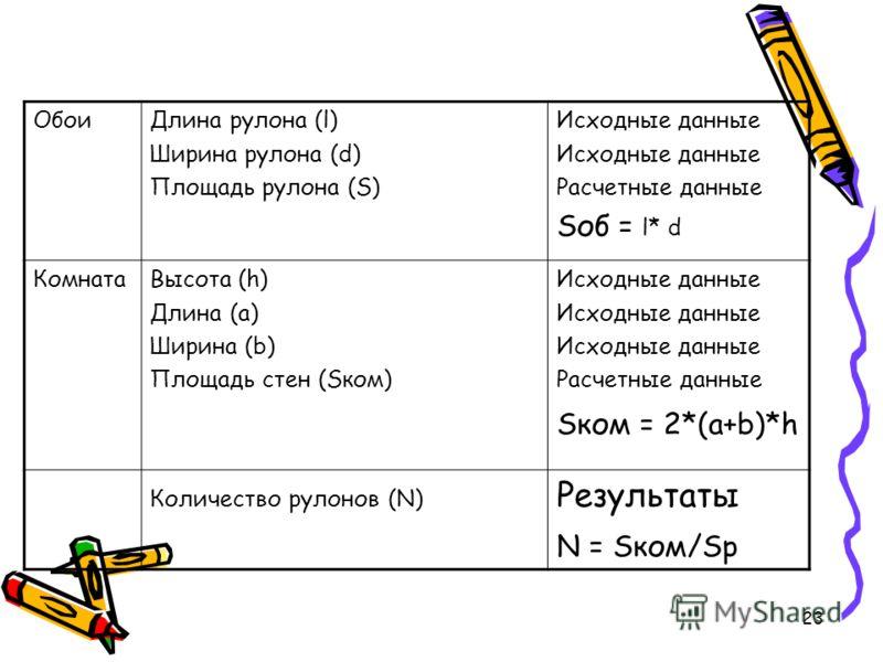 23 ОбоиДлина рулона (l) Ширина рулона (d) Площадь рулона (S) Исходные данные Расчетные данные Sоб = l* d КомнатаВысота (h) Длина (a) Ширина (b) Площадь стен (Sком) Исходные данные Расчетные данные Sком = 2*(a+b)*h Количество рулонов (N) Результаты N