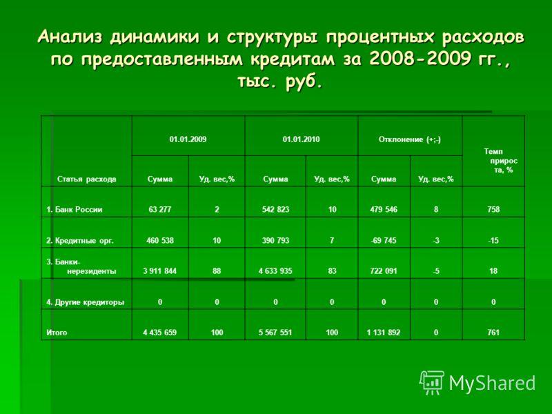 Анализ динамики и структуры процентных расходов по предоставленным кредитам за 2008-2009 гг., тыс. руб. Статья расхода 01.01.2009 01.01.2010 Отклонение (+;-) Темп прирос та, % СуммаУд. вес,%СуммаУд. вес,%СуммаУд. вес,% 1. Банк России63 2772542 823104