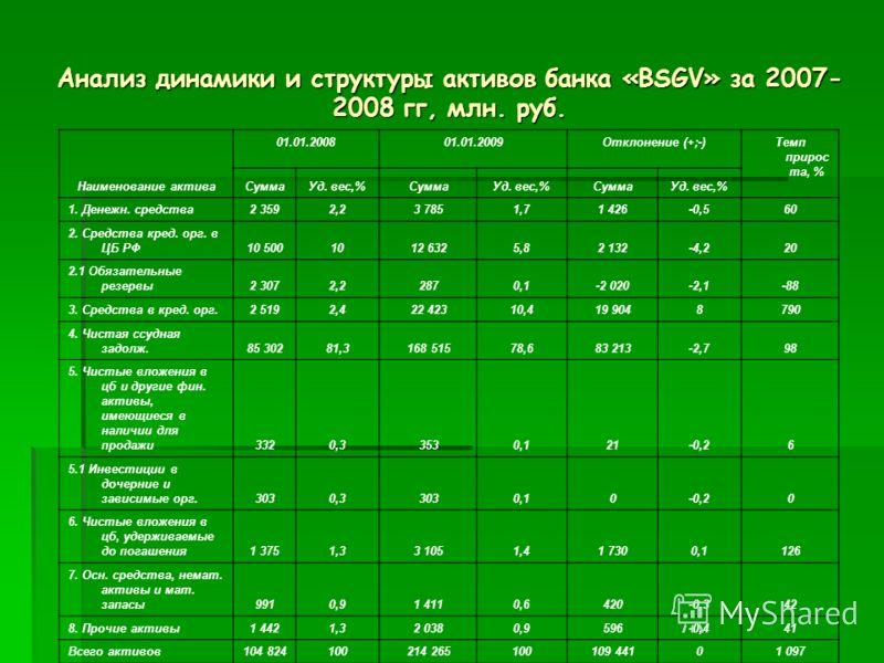 Анализ динамики и структуры активов банка «BSGV» за 2007- 2008 гг, млн. руб. Наименование актива 01.01.2008 01.01.2009 Отклонение (+;-) Темп прирос та, % СуммаУд. вес,%СуммаУд. вес,%СуммаУд. вес,% 1. Денежн. средства2 3592,23 7851,71 426-0,560 2. Сре