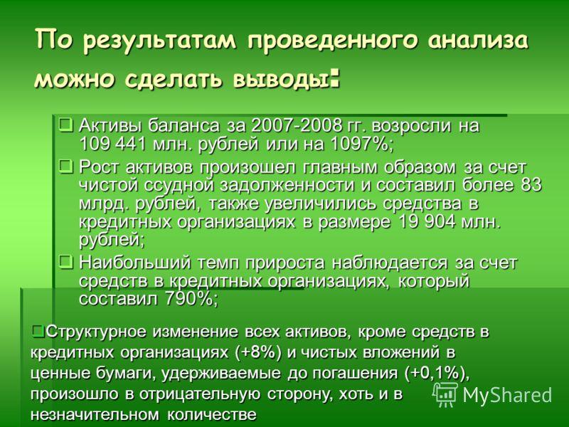 По результатам проведенного анализа можно сделать выводы : Активы баланса за 2007-2008 гг. возросли на 109 441 млн. рублей или на 1097%; Активы баланса за 2007-2008 гг. возросли на 109 441 млн. рублей или на 1097%; Рост активов произошел главным обра