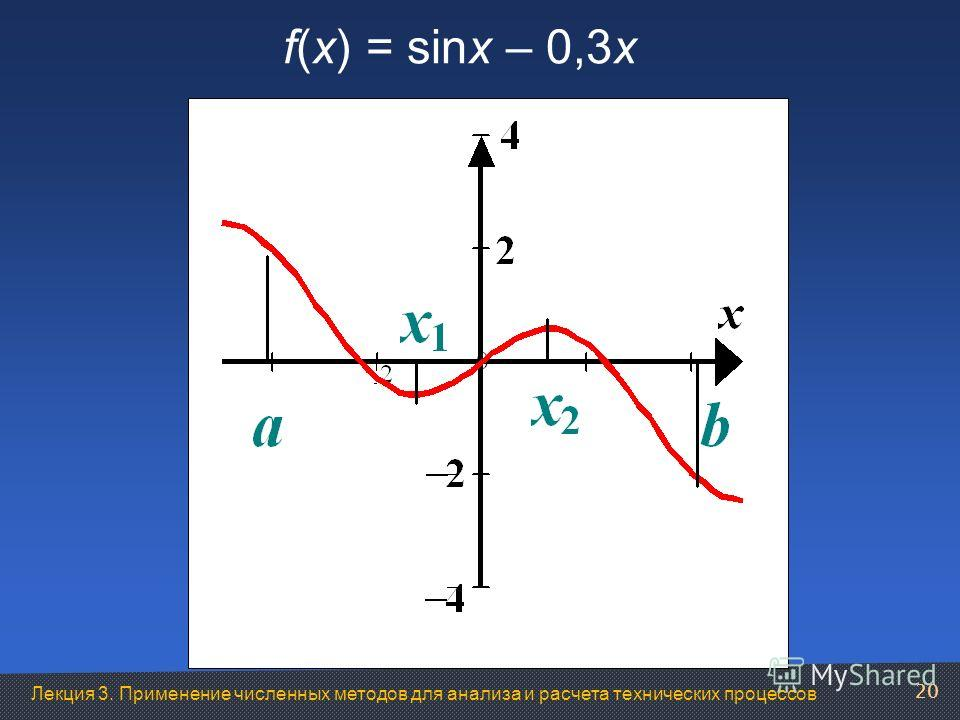 Лекция 3. Применение численных методов для анализа и расчета технических процессов f(x) = sinx – 0,3x 20