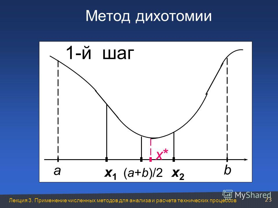 Лекция 3. Применение численных методов для анализа и расчета технических процессов Метод дихотомии a b x*x* (a+b)/2 x1x1 x2x2 1-й шаг 23