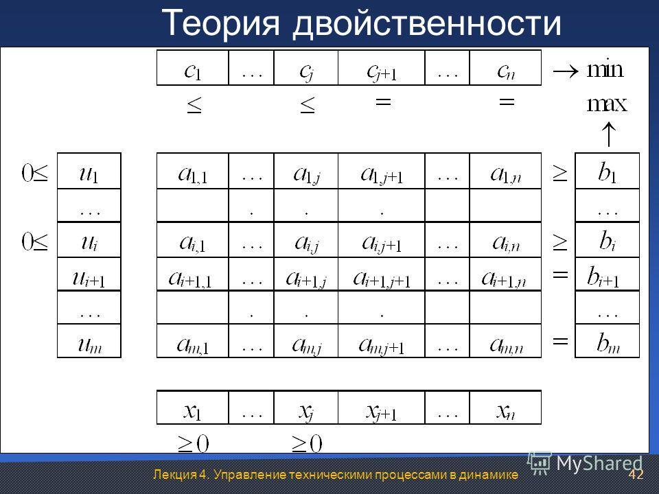 Лекция 4. Управление техническими процессами в динамике Теория двойственности 42