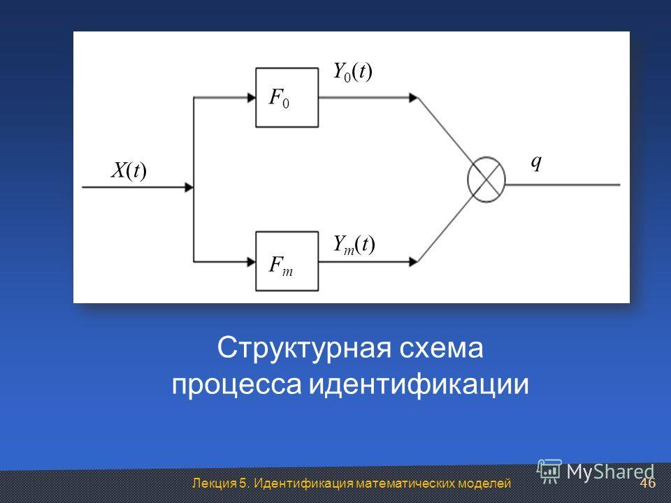 Лекция 5. Идентификация математических моделей Структурная схема процесса идентификации 46 X(t)X(t) Y0(t)Y0(t) Ym(t)Ym(t) FmFm F0F0 q