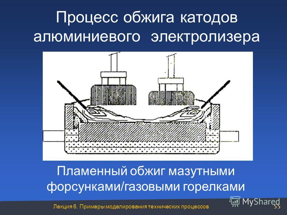 Лекция 6. Примеры моделирования технических процессов Процесс обжига катодов алюминиевого электролизера Пламенный обжиг мазутными форсунками/газовыми горелками 55