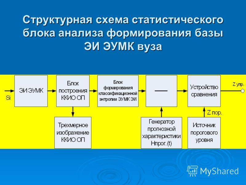 Структурная схема статистического блока анализа формирования базы ЭИ ЭУМК вуза