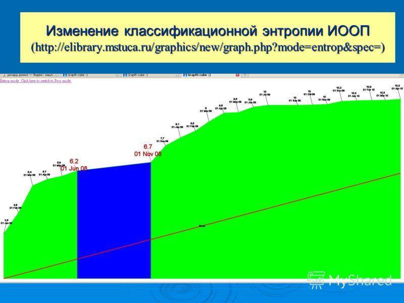 Изменение классификационной энтропии ИООП (http://elibrary.mstuca.ru/graphics/new/graph.php?mode=entrop&spec=)