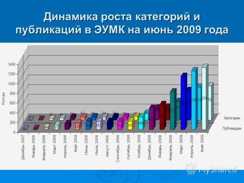 Динамика роста категорий и публикаций в ЭУМК на июнь 2009 года