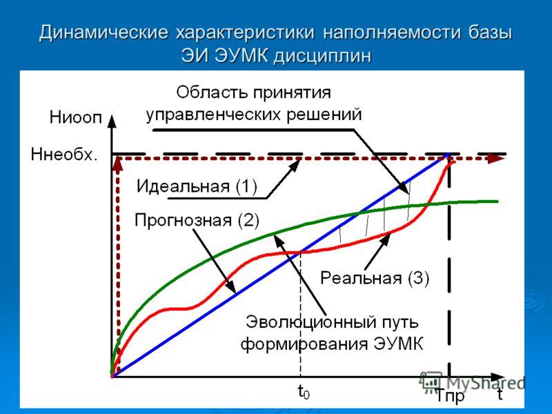 Динамические характеристики наполняемости базы ЭИ ЭУМК дисциплин