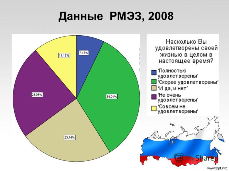 Данные РМЭЗ, 2008