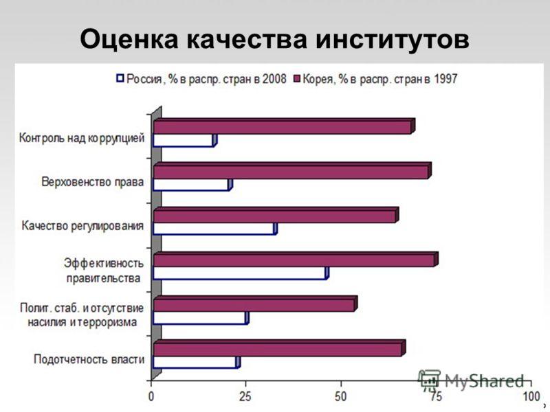 Оценка качества институтов