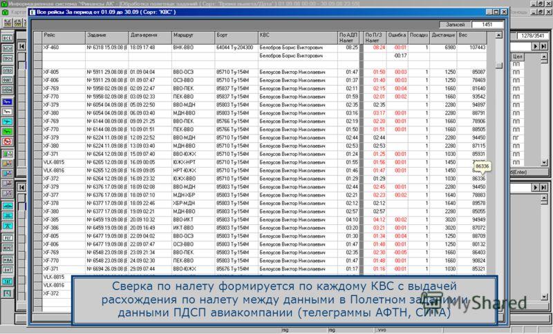 Сверка по налету формируется по каждому КВС с выдачей расхождения по налету между данными в Полетном задании и данными ПДСП авиакомпании (телеграммы АФТН, СИТА)