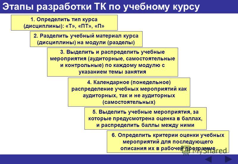 Этапы разработки ТК по учебному курсу 1. Определить тип курса (дисциплины): «Т», «ПТ», «П» 2. Разделить учебный материал курса (дисциплины) на модули (разделы) 3. Выделить и распределить учебные мероприятия (аудиторные, самостоятельные и контрольные)