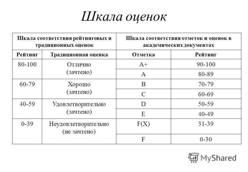 Шкала оценок Шкала соответствия рейтинговых и традиционных оценок Шкала соответствия отметок и оценок в академических документах РейтингТрадиционная оценкаОтметкаРейтинг 80-100Отлично (зачтено) A+A+90-100 A80-89 60-79Хорошо (зачтено) B70-79 C60-69 40