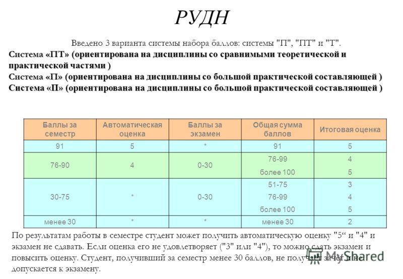 РУДН Введено 3 варианта системы набора баллов: системы
