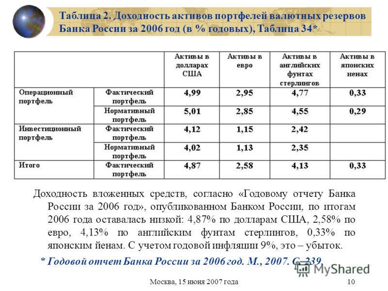 Москва, 15 июня 2007 года10 Таблица 2. Доходность активов портфелей валютных резервов Банка России за 2006 год (в % годовых), Таблица 34* * Годовой отчет Банка России за 2006 год. М., 2007. С. 239. Доходность вложенных средств, согласно «Годовому отч