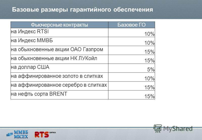 Базовые размеры гарантийного обеспечения Фьючерсные контрактыБазовое ГО на Индекс RTSI 10% на Индекс ММВБ 10% на обыкновенные акции ОАО Газпром 15% на обыкновенные акции НК ЛУКойл 15% на доллар США 5% на аффинированное золото в слитках 10% на аффинир