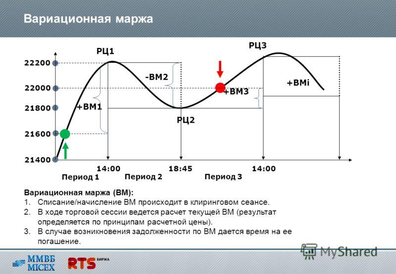 Вариационная маржа -ВМ2 +ВМ1 +ВМ3 +ВМi РЦ1 РЦ2 РЦ3 14:0018:4514:00 21400 21800 22200 Период 1 21600 22000 Вариационная маржа (ВМ): 1.Списание/начисление ВМ происходит в клиринговом сеансе. 2.В ходе торговой сессии ведется расчет текущей ВМ (результат