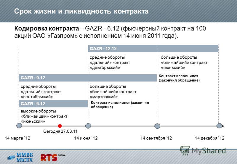 Срок жизни и ликвидность контракта Кодировка контракта – GAZR - 6.12 (фьючерсный контракт на 100 акций ОАО «Газпром» с исполнением 14 июня 2011 года). GAZR - 6.12 GAZR - 12.12 14 марта `1214 июня `1214 сентября `12 14 декабря `12 GAZR - 9.12 Сегодня