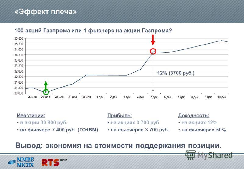 «Эффект плеча» 12% (3700 руб.) 100 акций Газпрома или 1 фьючерс на акции Газпрома? Ивестиции: в акции 30 800 руб. во фьючерс 7 400 руб. (ГО+ВМ) Прибыль: на акциях 3 700 руб. на фьючерсе 3 700 руб. Доходность: на акциях 12% на фьючерсе 50% Вывод: экон