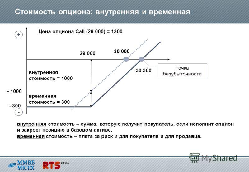 Стоимость опциона: внутренняя и временная 30 000 29 000 внутренняя стоимость = 1000 временная стоимость = 300 - 1000 - 300 30 300 + - Цена опциона Call (29 000) = 1300 точка безубыточности внутренняя стоимость – сумма, которую получит покупатель, есл
