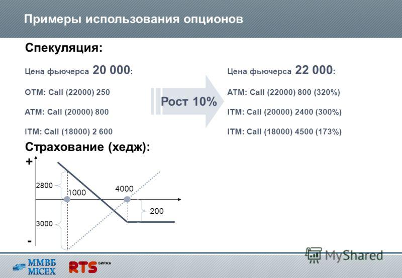 Примеры использования опционов Цена фьючерса 20 000 : OTM: Call (22000) 250 ATM: Call (20000) 800 ITM: Call (18000) 2 600 Цена фьючерса 22 000 : ATM: Call (22000) 800 (320%) ITM: Call (20000) 2400 (300%) ITM: Call (18000) 4500 (173%) Рост 10% Спекуля