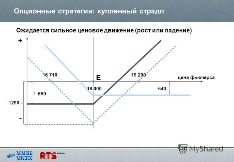 Опционные стратегии: купленный стрэдл Ожидается сильное ценовое движение (рост или падение) E цена фьючерса 18 000640 650 1290 19 29016 710 + -