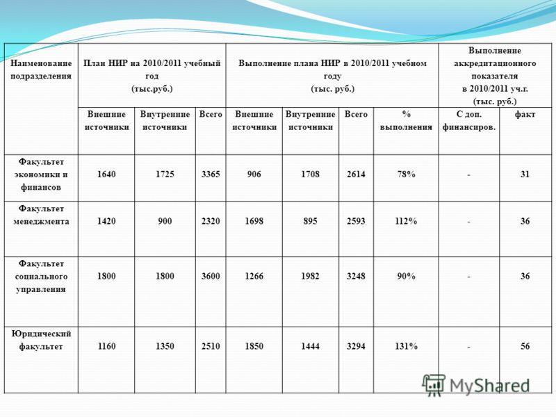 Наименование подразделения План НИР на 2010/2011 учебный год (тыс.руб.) Выполнение плана НИР в 2010/2011 учебном году (тыс. руб.) Выполнение аккредитационного показателя в 2010/2011 уч.г. (тыс. руб.) Внешние источники Внутренние источники Всего Внешн
