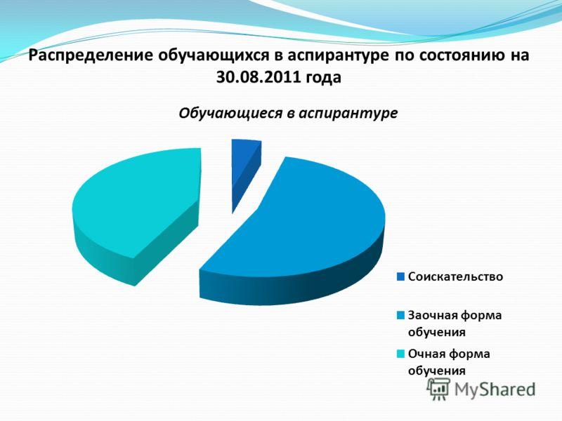 Распределение обучающихся в аспирантуре по состоянию на 30.08.2011 года