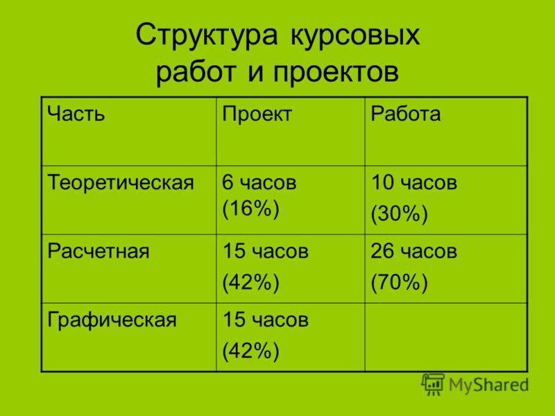 Структура курсовых работ и проектов ЧастьПроектРабота Теоретическая6 часов (16%) 10 часов (30%) Расчетная15 часов (42%) 26 часов (70%) Графическая15 часов (42%)