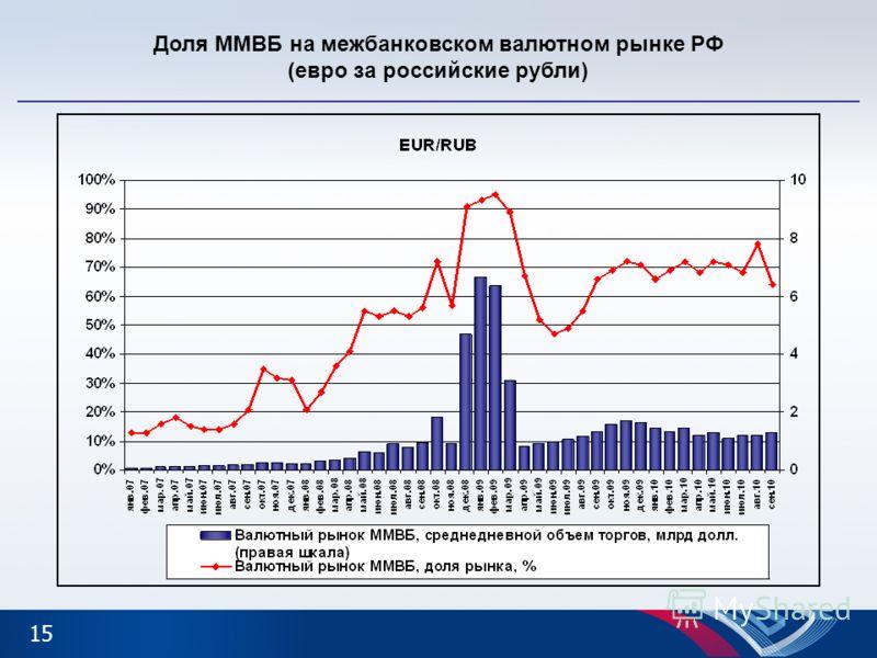 Доля ММВБ на межбанковском валютном рынке РФ (евро за российские рубли) 15