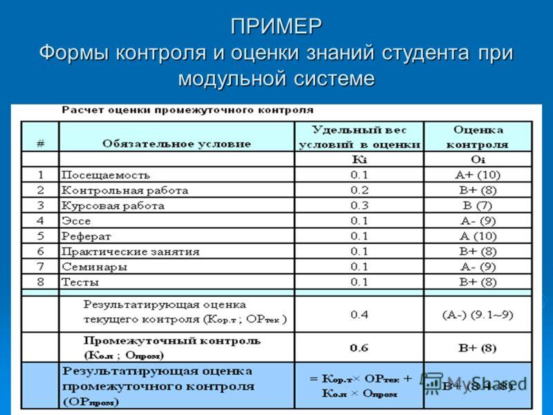 ПРИМЕР Формы контроля и оценки знаний студента при модульной системе