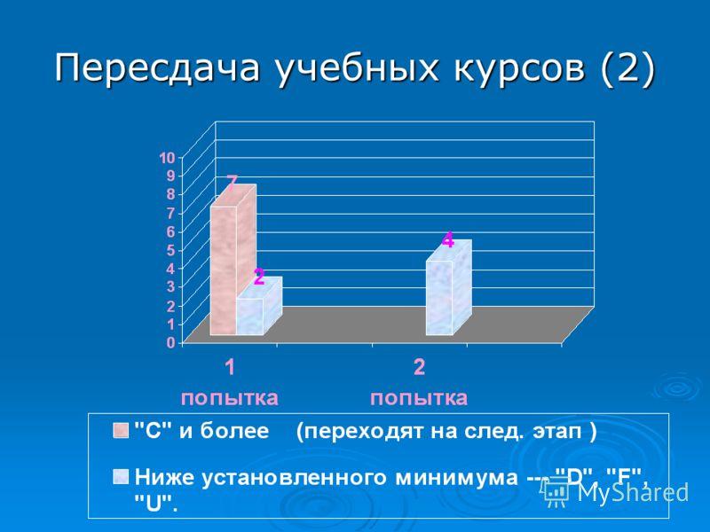 Пересдача учебных курсов (2)