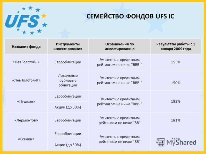 СЕМЕЙСТВО ФОНДОВ UFS IC Название фонда Инструменты инвестирования Ограничения по инвестированию Результаты работы с 1 января 2009 года «Лев Толстой-I»Еврооблигации Эмитенты с кредитным рейтингом не ниже