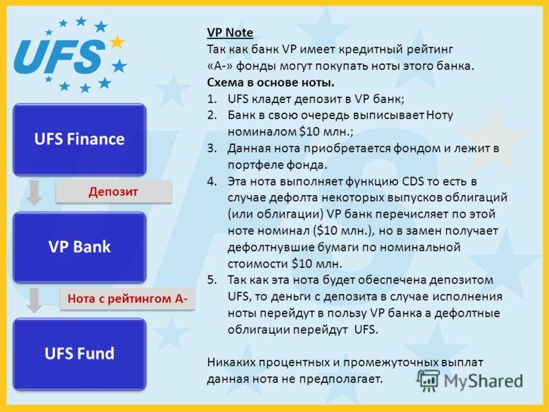 UFS Finance VP Bank UFS Fund Депозит Нота с рейтингом А- VP Note Так как банк VP имеет кредитный рейтинг «A-» фонды могут покупать ноты этого банка. Схема в основе ноты. 1.UFS кладет депозит в VP банк; 2.Банк в свою очередь выписывает Ноту номиналом