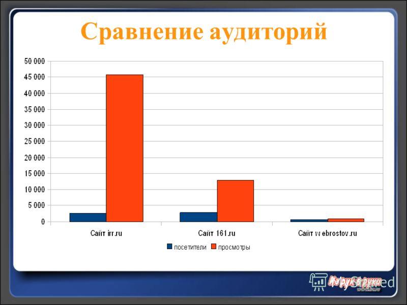 Сравнение аудиторий