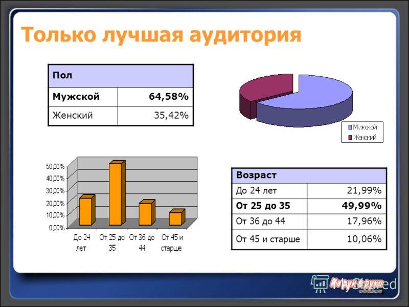 Только лучшая аудитория Пол Мужской64,58% Женский35,42% Возраст До 24 лет 21,99% От 25 до 35 49,99% От 36 до 44 17,96% От 45 и старше 10,06%