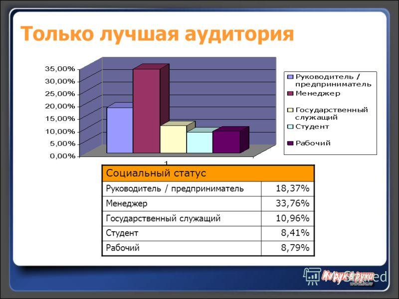 Только лучшая аудитория Социальный статус Руководитель / предприниматель 18,37% Менеджер 33,76% Государственный служащий 10,96% Студент 8,41% Рабочий 8,79%