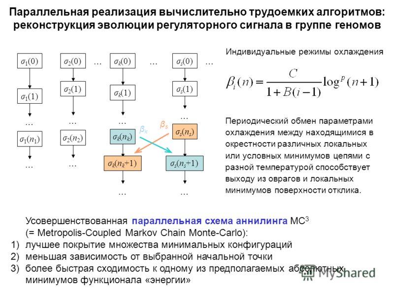 Параллельная реализация вычислительно трудоемких алгоритмов: реконструкция эволюции регуляторного сигнала в группе геномов Усовершенствованная параллельная схема аннилинга MC 3 (= Metropolis-Coupled Markov Chain Monte-Carlo): 1)лучшее покрытие множес