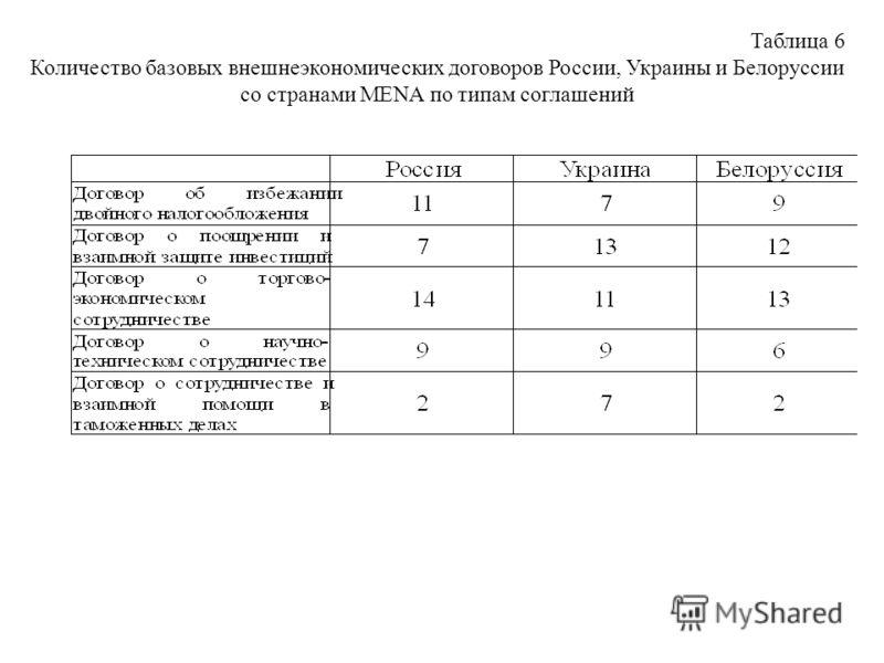 Таблица 6 Количество базовых внешнеэкономических договоров России, Украины и Белоруссии со странами MENA по типам соглашений