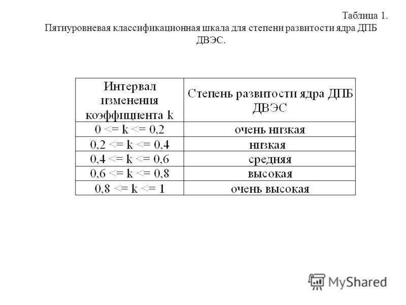 Таблица 1. Пятиуровневая классификационная шкала для степени развитости ядра ДПБ ДВЭС.