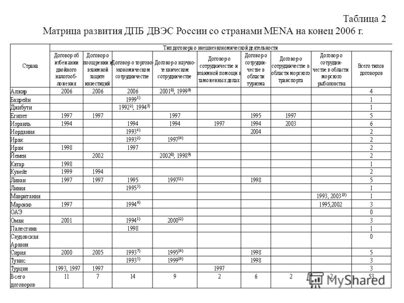 Таблица 2 Матрица развития ДПБ ДВЭС России со странами MENA на конец 2006 г.