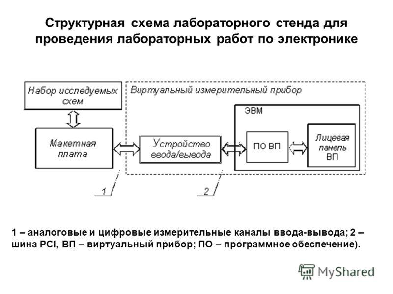 Структурная схема лабораторного стенда для проведения лабораторных работ по электронике 1 – аналоговые и цифровые измерительные каналы ввода-вывода; 2 – шина PCI, ВП – виртуальный прибор; ПО – программное обеспечение).