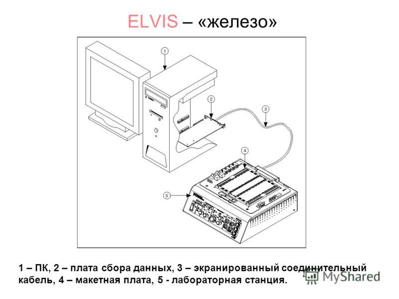 ELVIS – «железо» 1 – ПК, 2 – плата сбора данных, 3 – экранированный соединительный кабель, 4 – макетная плата, 5 - лабораторная станция.