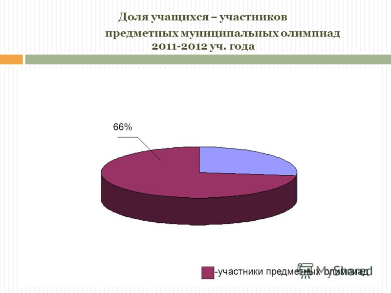 Доля учащихся – участников предметных муниципальных олимпиад 2011-2012 уч. года 66% -участники предметных олимпиад