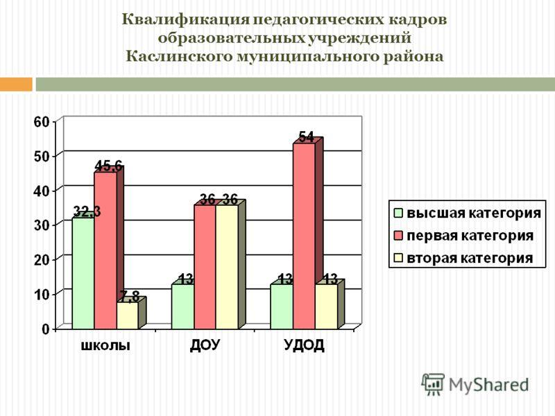 Квалификация педагогических кадров образовательных учреждений Каслинского муниципального района